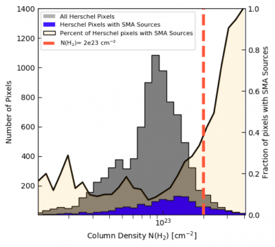 CMZoom catalog sources as a function of Herschel column density